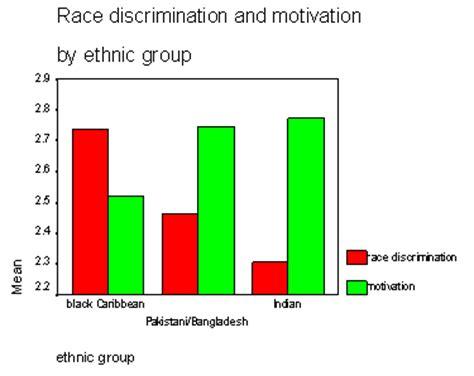 Essays about prejudice and discrimination